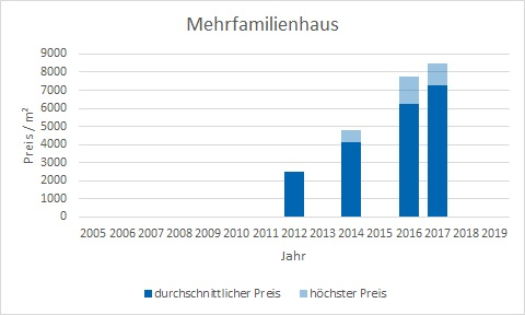 München - Landwied Mehrfamilienhaus kaufen verkaufen Preis Bewertung Makler www.happy-immo.de