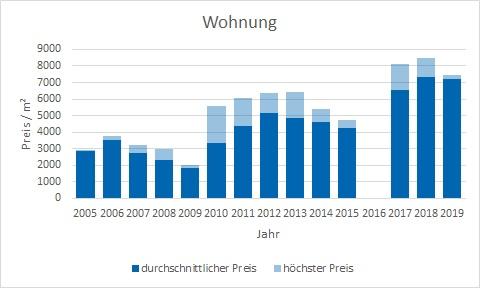 München - Landwied Wohnung kaufen verkaufen Preis Bewertung Makler www.happy-immo.de