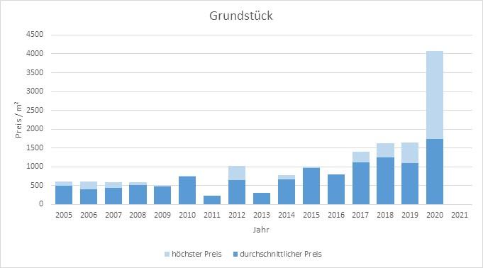 München - Landwied Grundstück kaufen verkaufen Preis Bewertung Makler  2019 2020 2021 www.happy-immo.de