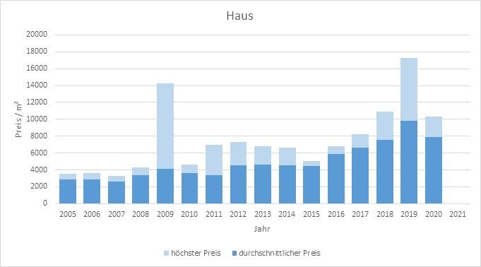 München - Landwied Haus kaufen verkaufen Preis Bewertung Makler www.happy-immo.de 2019 2020 2021