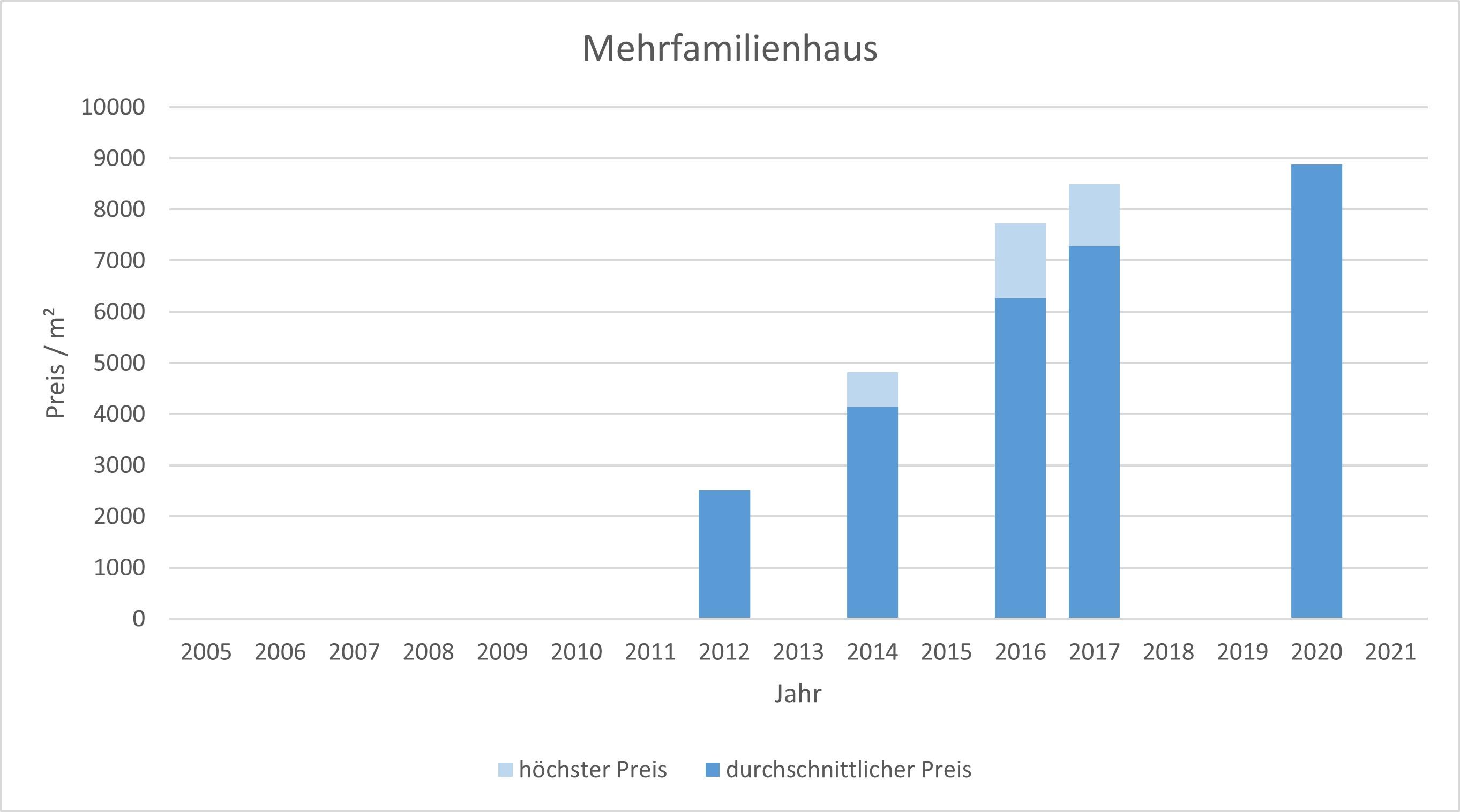 München - Landwied Mehrfamilienhaus kaufen verkaufen Preis Bewertung  2019 2020 2021 Makler www.happy-immo.de