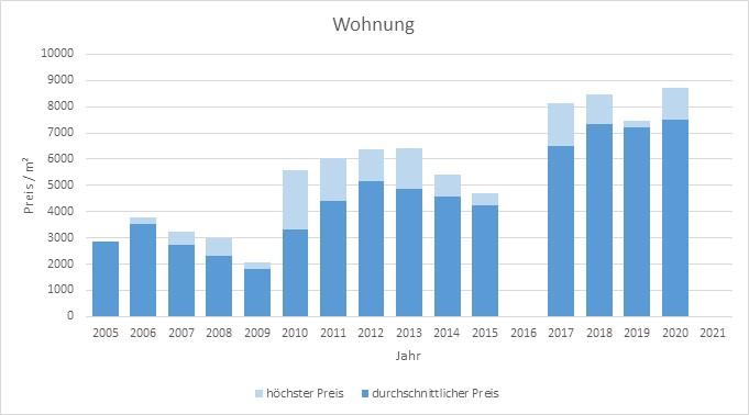 München - Landwied Wohnung kaufen verkaufen Preis Bewertung Makler 2019 2020 2021 www.happy-immo.de