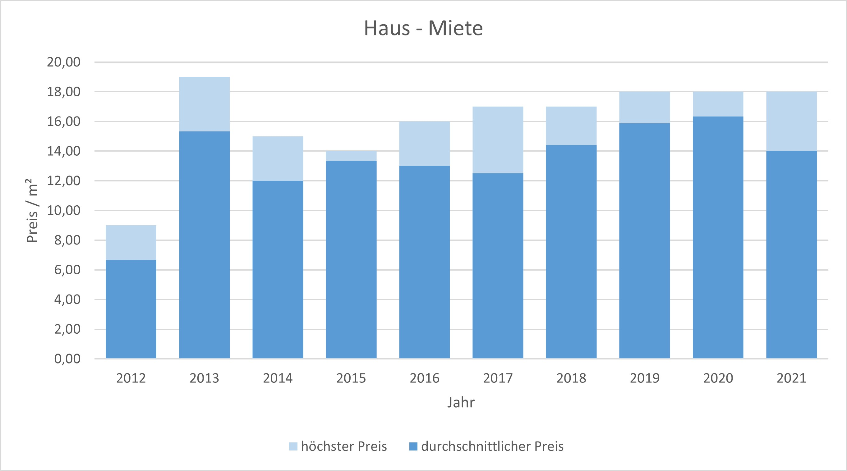 München - Landwied Haus mieten vermieten Preis Bewertung Makler 2019 2020 2021  www.happy-immo.de
