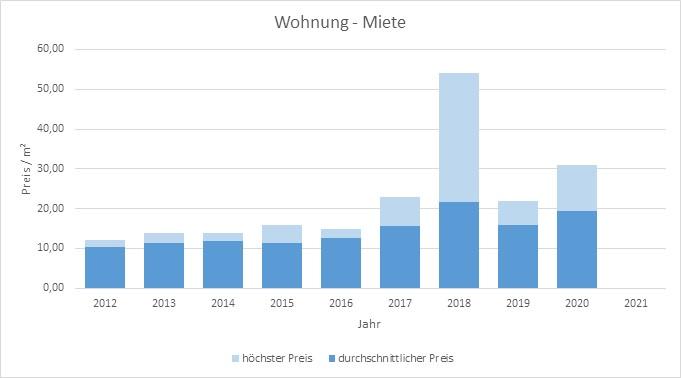 München - Landwied Wohnung mieten vermieten Preis Bewertung Makler  2019 2020 2021 www.happy-immo.de