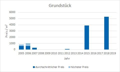 München - Lehel Grundstück kaufen verkaufen Preis Bewertung Makler www.happy-immo.de