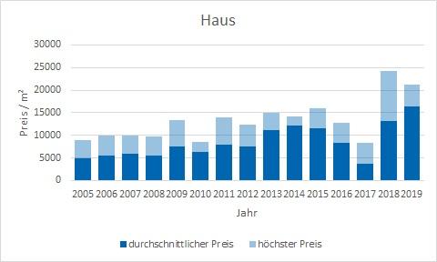München - Lehel Haus kaufen verkaufen Preis Bewertung Makler www.happy-immo.de