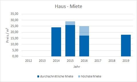 München - Lehel Haus mieten vermieten Preis Bewertung Makler www.happy-immo.de