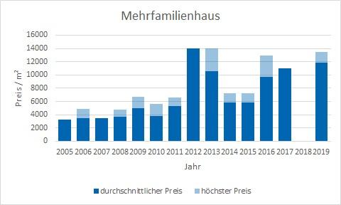 München - Lehel Mehrfamilienhaus kaufen verkaufen Preis Bewertung Makler www.happy-immo.de