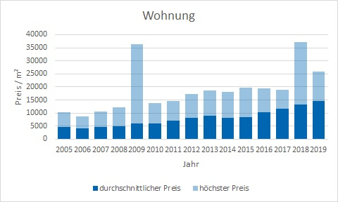 München - Lehel Wohnung kaufen verkaufen Preis Bewertung Makler www.happy-immo.de