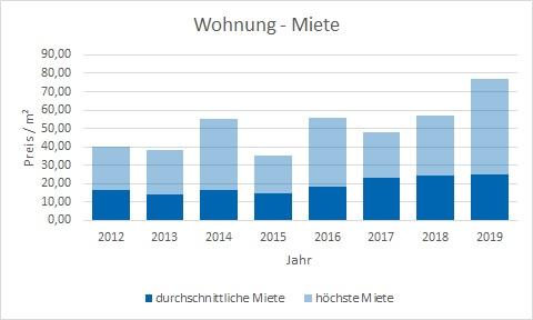 München - Lehel Wohnung mieten vermieten Preis Bewertung Makler www.happy-immo.de