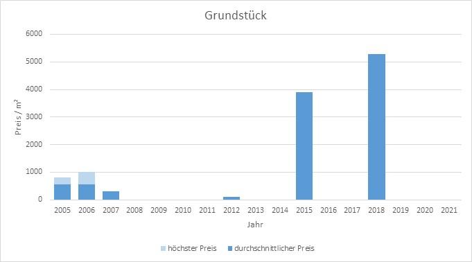 München - Lehel Grundstück kaufen verkaufen Preis Bewertung Makler 2019 2020 2021  www.happy-immo.de