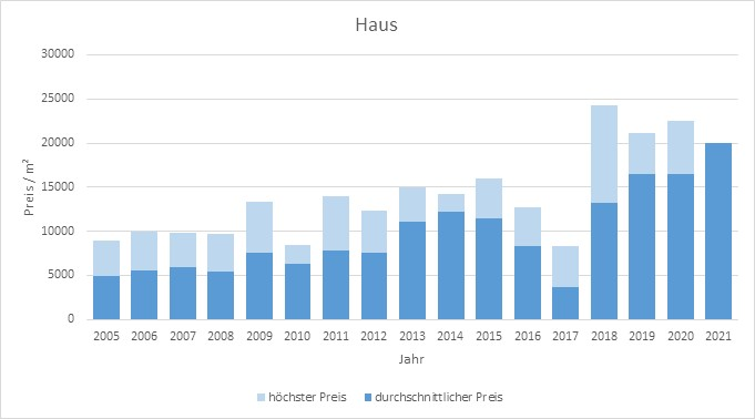 München - Lehel Haus kaufen verkaufen Preis Bewertung Makler www.happy-immo.de 2019 2020 2021