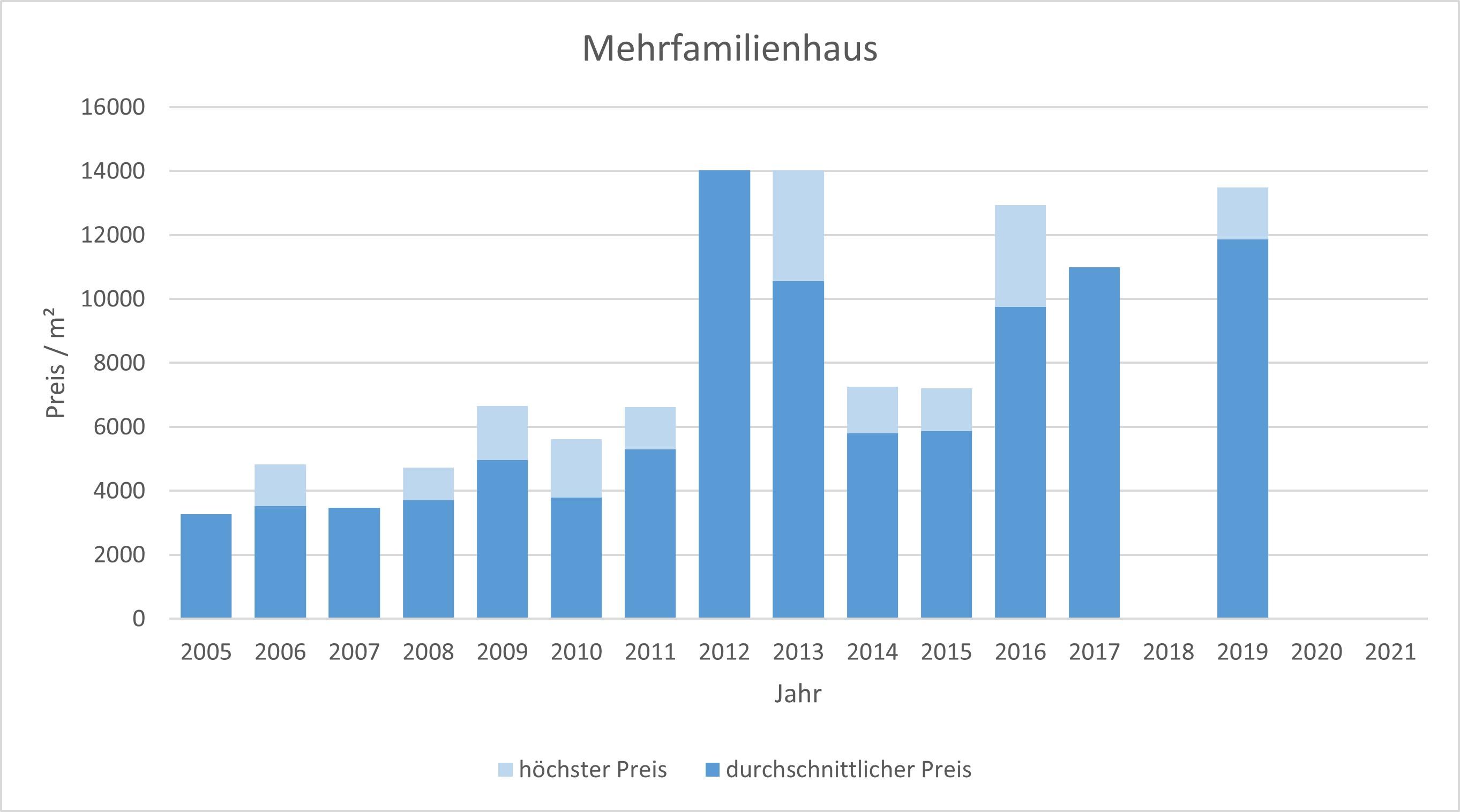 München - Lehel Mehrfamilienhaus kaufen verkaufen Preis Bewertung Makler 2019 2020 2021  www.happy-immo.de