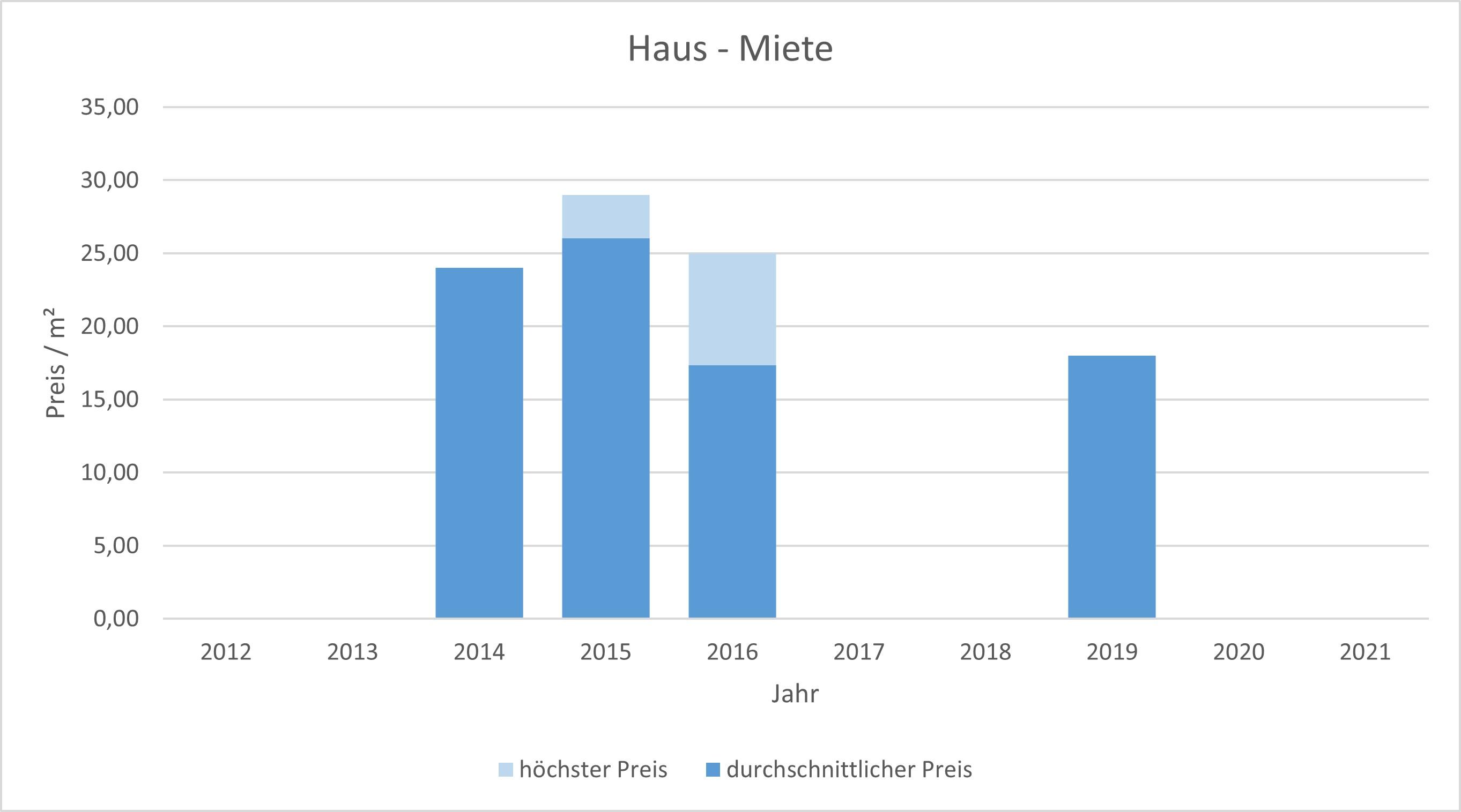 München - Lehel Haus mieten vermieten Preis Bewertung Makler www.happy-immo.de 2019 2020 2021