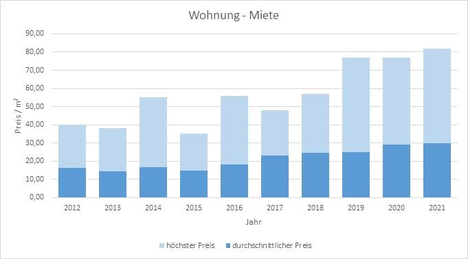 München - Lehel Wohnung mieten vermieten Preis Bewertung Makler www.happy-immo.de 2019 2020 2021
