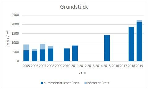 München - Lerchenau Grundstück kaufen verkaufen Preis Bewertung Makler www.happy-immo.de
