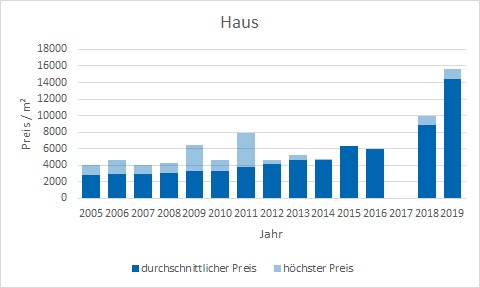 München - Lerchenau Haus kaufen verkaufen Preis Bewertung Makler www.happy-immo.de