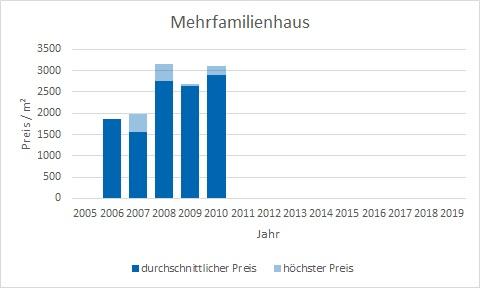 München - Lerchenau Mehrfamilienhaus kaufen verkaufen Preis Bewertung Makler www.happy-immo.de