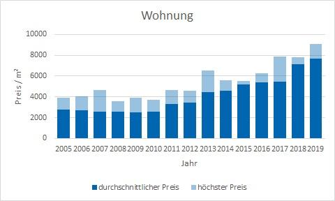 München - Lerchenau Wohnung kaufen verkaufen Preis Bewertung Makler www.happy-immo.de
