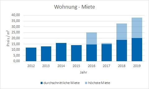 München - Lerchenau Wohnung mieten vermieten Preis Bewertung Makler www.happy-immo.de