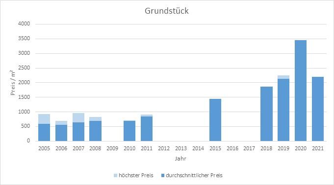 München - Lerchenau Grundstück kaufen verkaufen Preis Bewertung Makler 2019 2020 2021 www.happy-immo.de