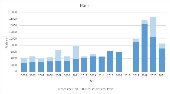 München - Lerchenau Haus kaufen verkaufen Preis Bewertung Makler 2019 2020 2021 www.happy-immo.de