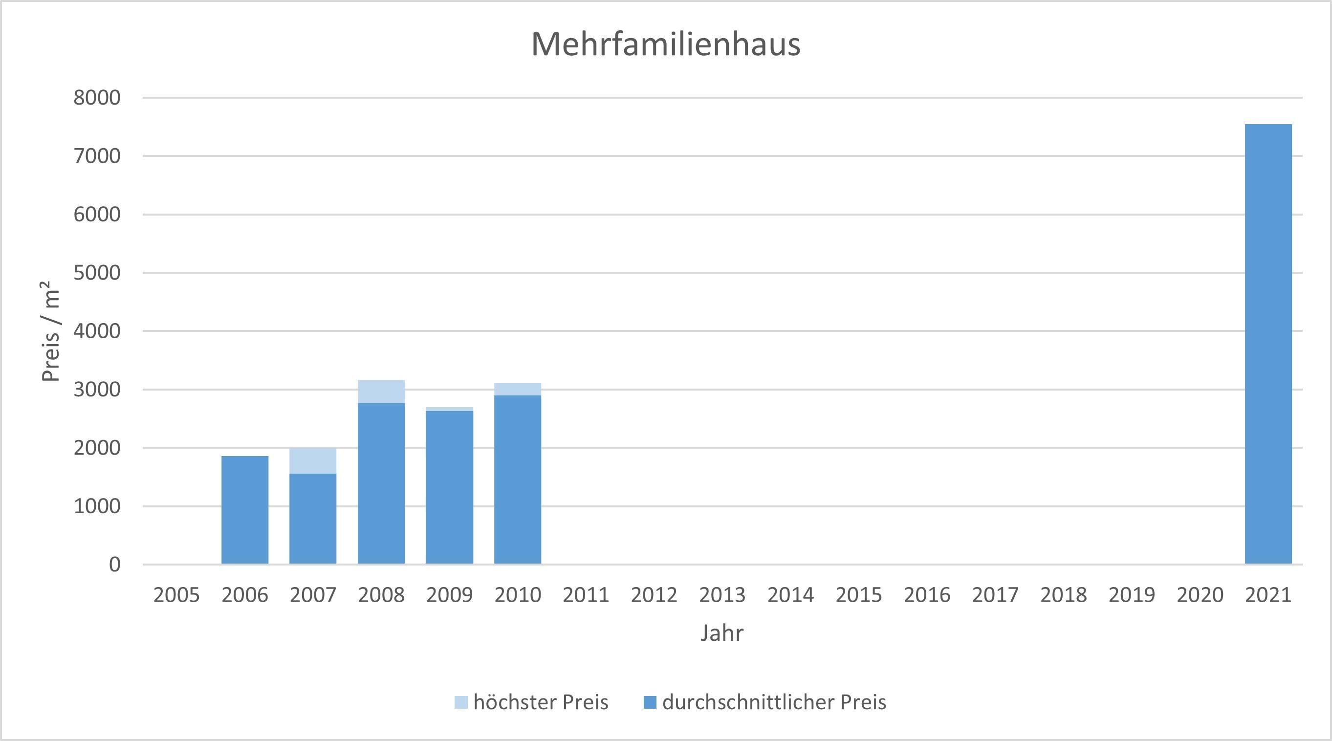 München - Lerchenau Mehrfamilienhaus kaufen verkaufen Preis Bewertung Makler 2019 2020 2021 www.happy-immo.de