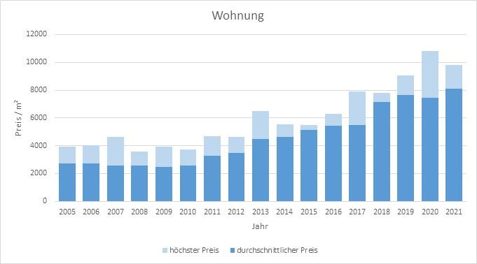 München - Lerchenau Wohnung kaufen verkaufen Preis Bewertung Makler 2019 2020 2021 www.happy-immo.de