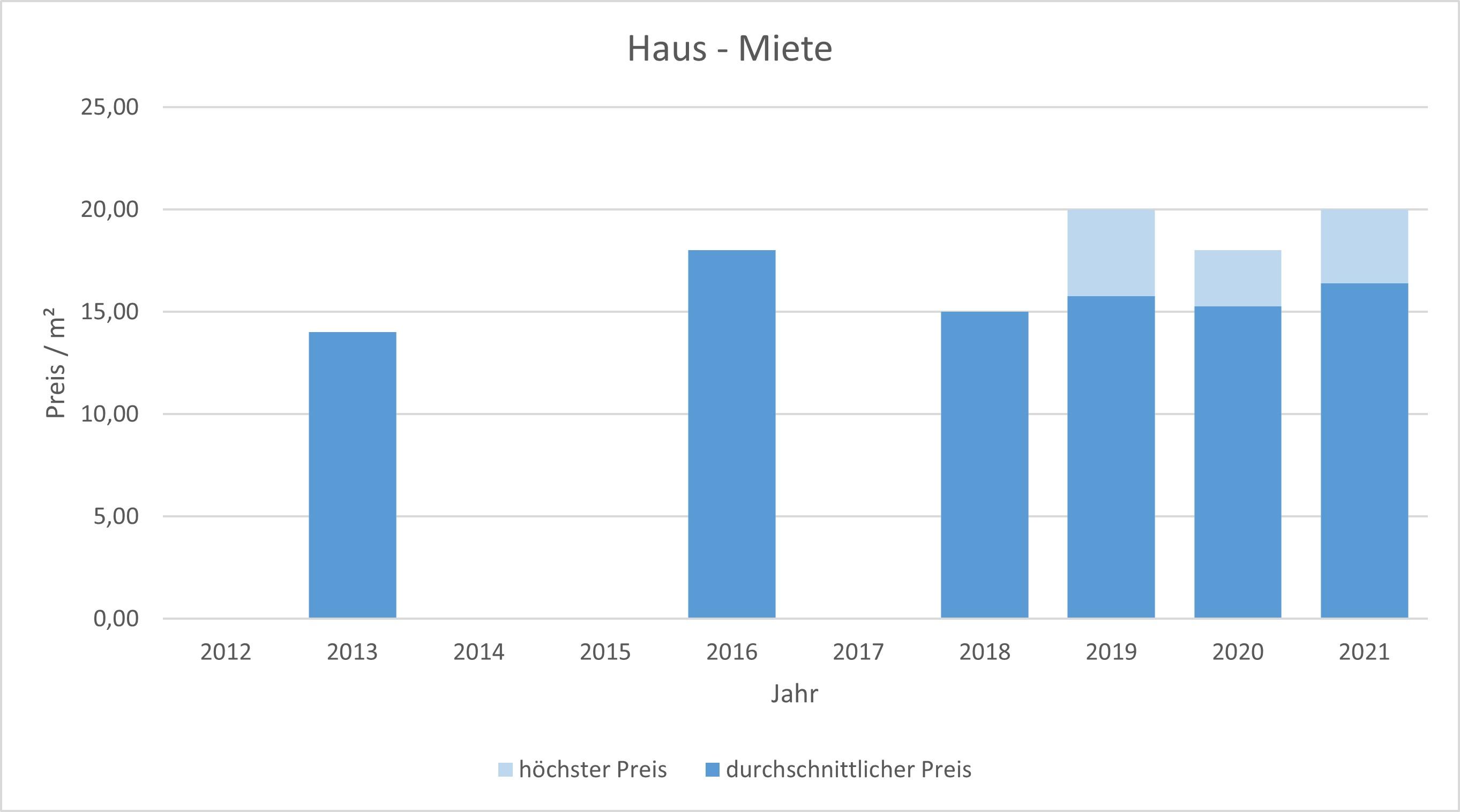 München - Lerchenau Haus mieten vermieten Preis Bewertung Makler 2019 2020 2021 www.happy-immo.de