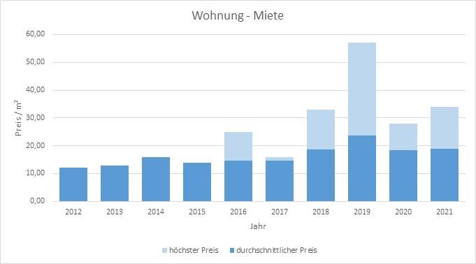 München - Lerchenau Wohnung mieten vermieten Preis Bewertung Makler 2019 2020 2021 www.happy-immo.de