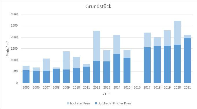 München - Lochhausen Grundstück kaufen verkaufen Preis Bewertung Makler 2019 2020 2021 www.happy-immo.de
