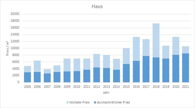 München - Lochhausen Haus kaufen verkaufen Preis Bewertung Makler 2019 2020 2021 www.happy-immo.de