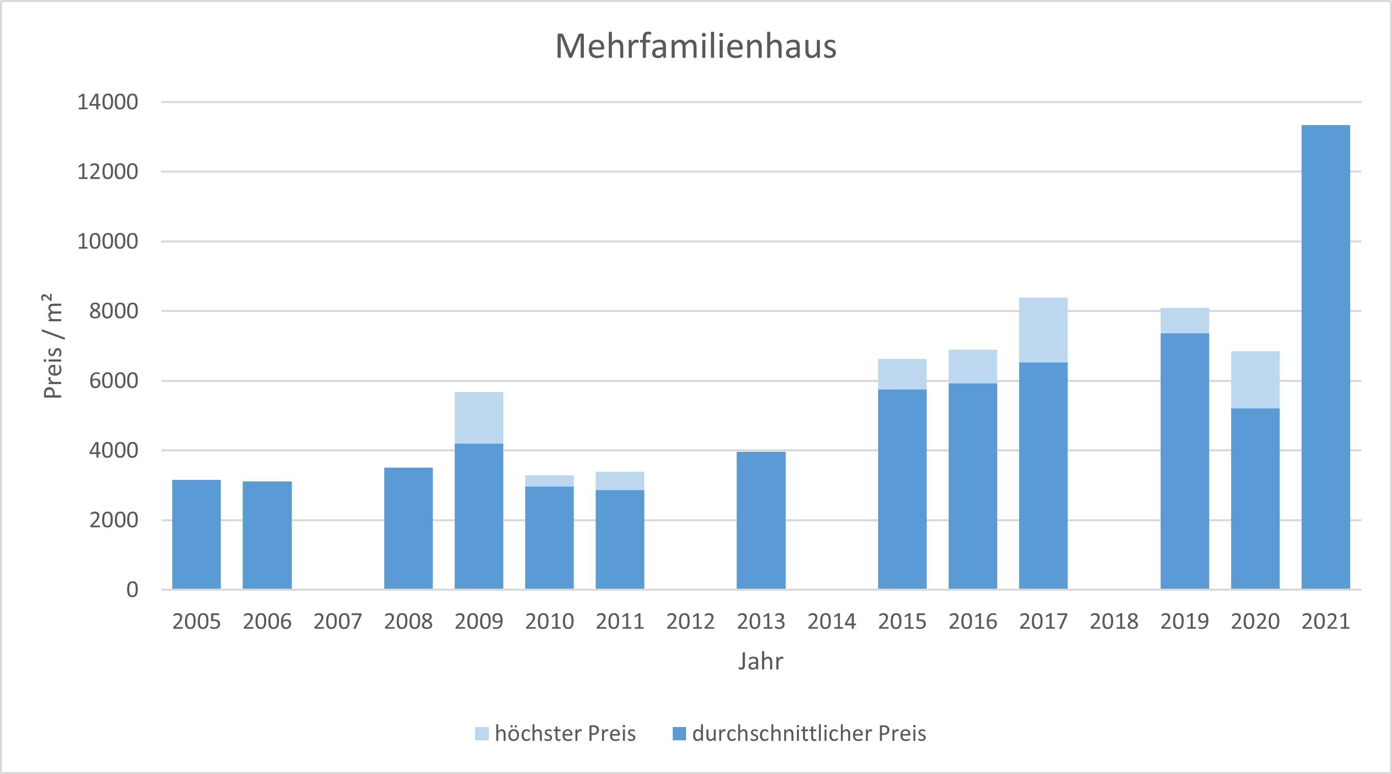 München - Lochhausen Mehrfamilien Haus kaufen verkaufen Preis Bewertung Makler 2019 2020 2021 www.happy-immo.de