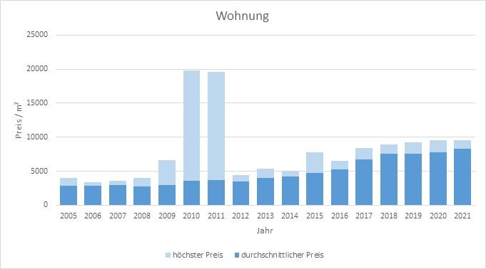 München - Lochhausen Wohnung kaufen verkaufen Preis Bewertung Makler 2019 2020 2021 www.happy-immo.de