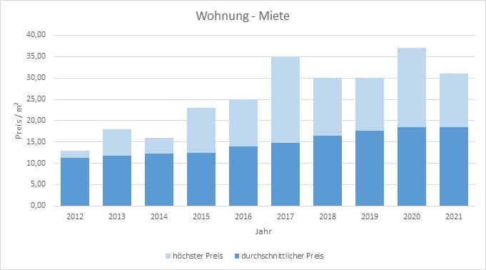 München - Lochhausen Wohnung mieten vermieten Preis Bewertung Makler 2019 2020 2021 www.happy-immo.de