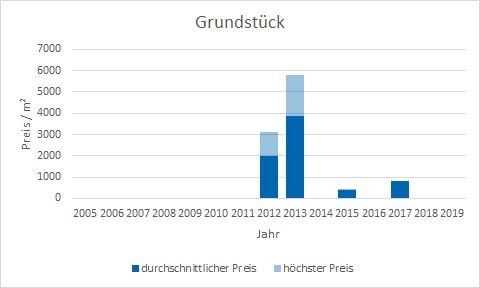 München - Ludwigvorstadt Grundstück kaufen verkaufen Preis Bewertung Makler www.happy-immo.de