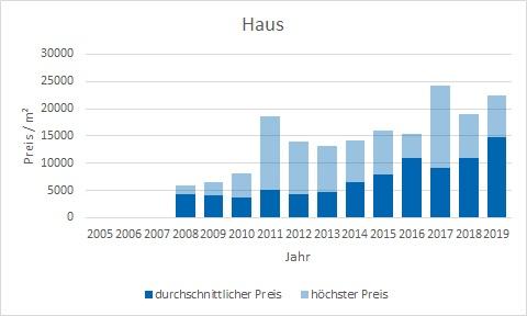 München - Ludwigvorstadt Haus kaufen verkaufen Preis Bewertung Makler www.happy-immo.de