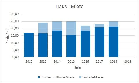 München - Ludwigvorstadt Haus mieten vermieten Preis Bewertung Makler www.happy-immo.de