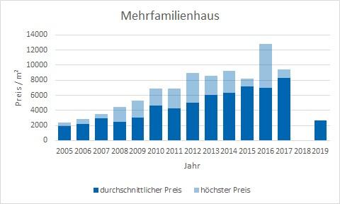 München - Ludwigvorstadt mehrfamilien Haus kaufen verkaufen Preis Bewertung Makler www.happy-immo.de