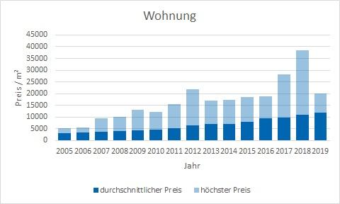 München - Ludwigvorstadt Wohnung kaufen verkaufen Preis Bewertung Makler www.happy-immo.de