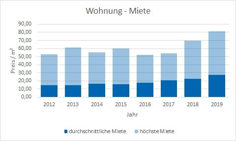 München - Ludwigvorstadt Wohnung mieten vermieten Preis Bewertung Makler www.happy-immo.de