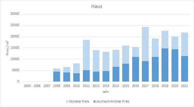 München - Ludwigvorstadt Haus kaufen verkaufen Preis Bewertung Makler 2019 2020 2021 www.happy-immo.de
