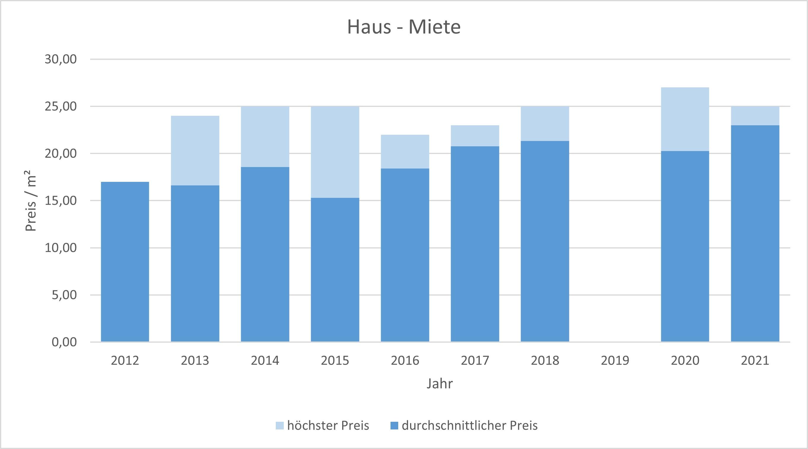 München - Ludwigvorstadt Haus mieten vermieten Preis Bewertung Makler 2019 2020 2021 www.happy-immo.de