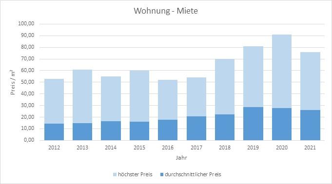 München - Ludwigvorstadt Wohnung mieten vermieten Preis Bewertung Makler 2019 2020 2021 www.happy-immo.de
