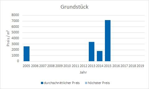 München - Maxvorstadt Grundstück kaufen verkaufen Preis Bewertung Makler www.happy-immo.de