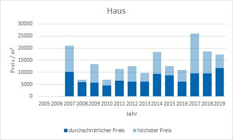 München - Maxvorstadt Haus kaufen verkaufen Preis Bewertung Makler www.happy-immo.de