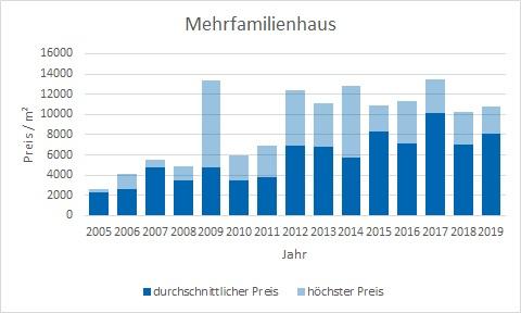 München - Maxvorstadt Mehrfamilienhaus kaufen verkaufen Preis Bewertung Makler www.happy-immo.de