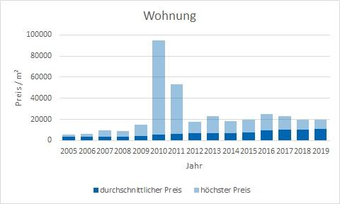 München - Maxvorstadt Wohnung kaufen verkaufen Preis Bewertung Makler www.happy-immo.de