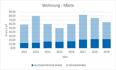 Mietwohnung München Mietpreis Makler mieten vermieten www.happy-immo.de