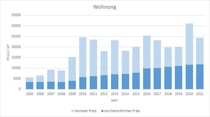 München - Maxvorstadt Wohnung kaufen verkaufen Preis Bewertung Makler 2019 2020 2021 www.happy-immo.de